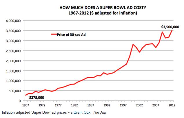 superbowl chart