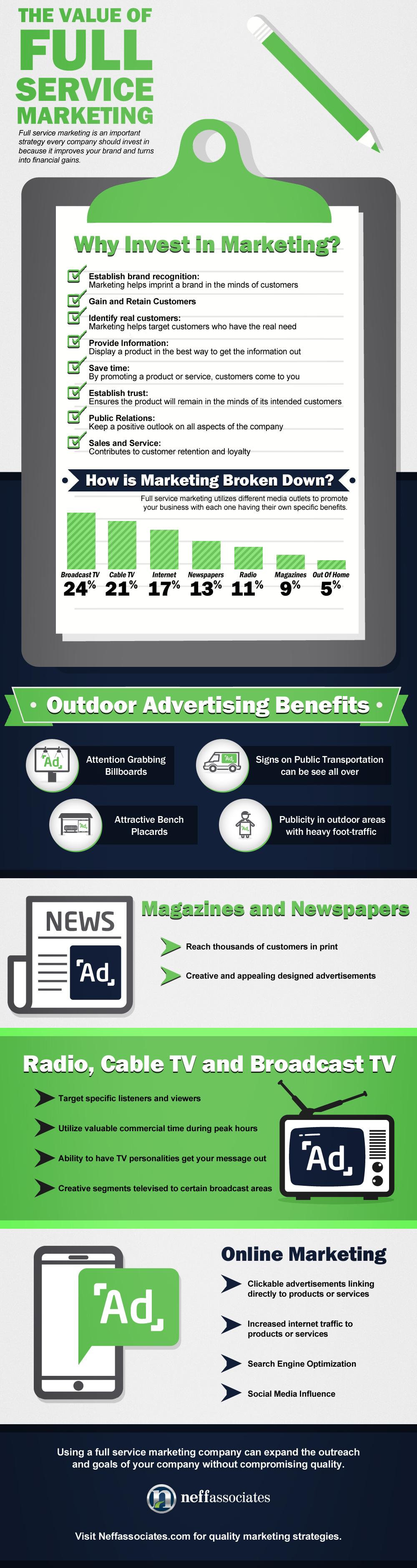 Value of Full Service Marketing