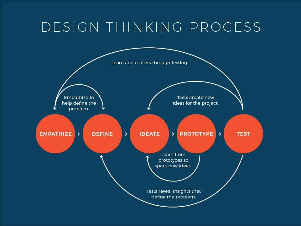 Design Thinking Process, design validation for customer experience, validation process, brand strategy, integrated strategy
